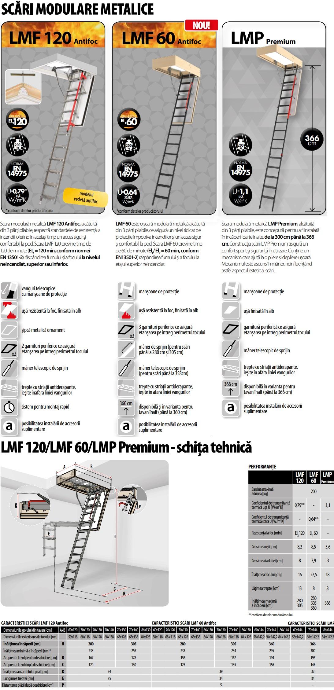 LMF 120 LMF 60 LMP Premium- schița tehnică